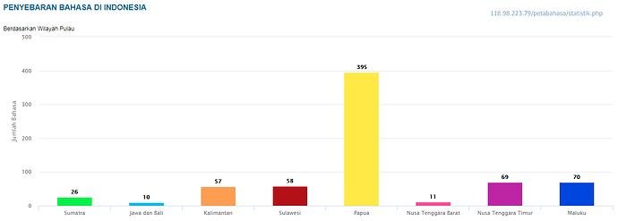 Bahasa%20Daerah%20di%20Pulau%20Indonesia%20horizontal%20Resmi%20Badan%20Bahasa