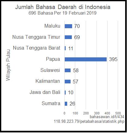 Bahasa%20Daerah%20di%20Pulau%20Indonesia%20Vertikal%20Bahasawan