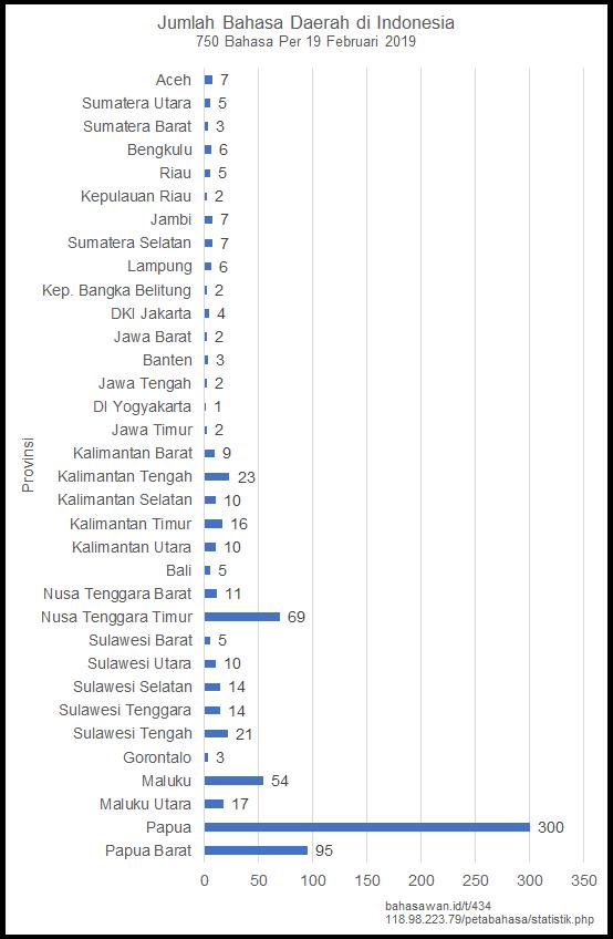 Bahasa%20Daerah%20di%20Indonesia%20Provinsi%20Vertikal%20Bahasawan